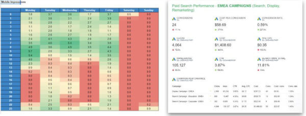 Google Ads Agency data report
